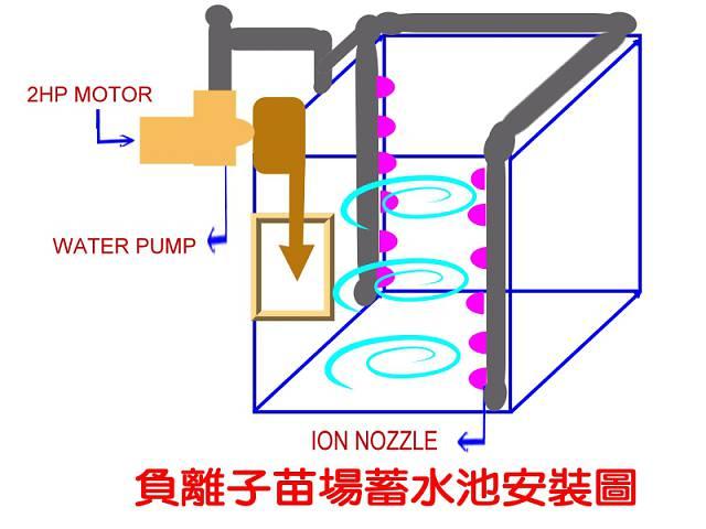 功能特色 1. 設計專利工法產生負離子與細菌結合,改變分子結構與能量轉移,導致細菌、病毒死亡,減少病毒與細菌感染,減少用藥頻率與副作用的發生,降低成本。 2. 每組噴頭每小時供給6 ~ 9公噸、溶養量在5ppm ~ 8ppm左右的高溶氧池水,可預防缺氧性浮頭與寒害,提高收成率。 3.